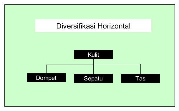 Diversifikasi horizontal thidiweb