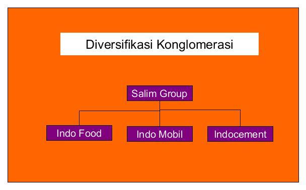 Diversifikasi konglomerasi thidiweb