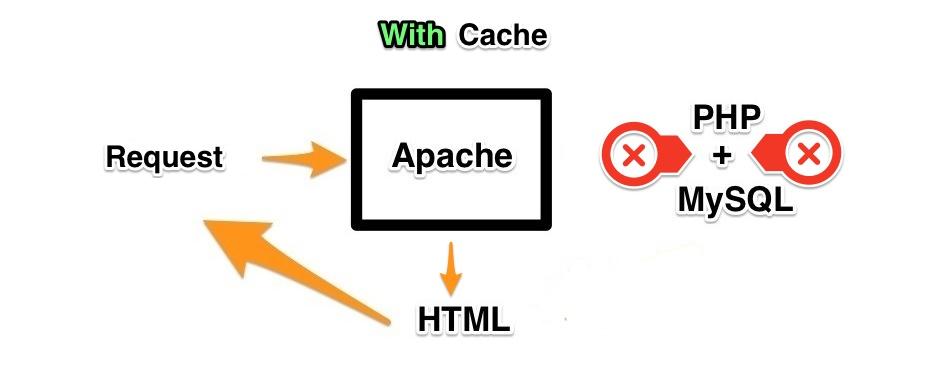 loading website menggunakan sistem cache